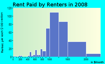 Rent paid by renters in 2009 in Gateway North in Hallandale neighborhood in FL