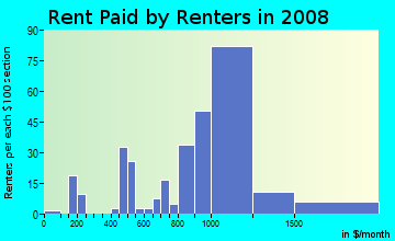 Rent paid by renters in 2009 in Pine Island Ridge in Fort Lauderdale neighborhood in FL
