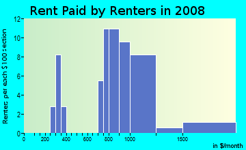 Rent paid by renters in 2009 in Centura Parc in Pompano Beach neighborhood in FL