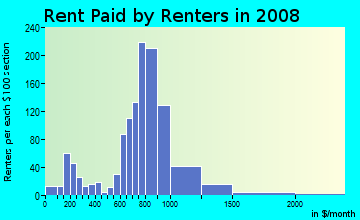 Rent paid by renters in 2009 in Playland Village in Fort Lauderdale neighborhood in FL