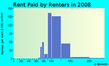 Rent paid by renters in 2009 in Coconut Creek Park in Pompano Beach neighborhood in FL