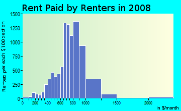 Rent paid by renters in 2009 in Ulmerton in Largo neighborhood in FL