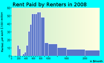 Rent paid by renters in 2009 in Belle Meade in Miami neighborhood in FL