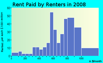 Rent paid by renters in 2009 in Buena Vista East in Miami neighborhood in FL