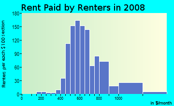 Rent paid by renters in 2009 in Little River in Miami neighborhood in FL