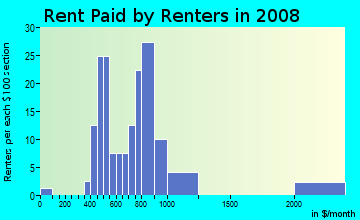 Rent paid by renters in 2009 in Mary Brickell Village in Miami neighborhood in FL