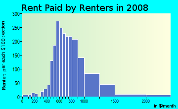 Rent paid by renters in 2009 in MiMo in Miami neighborhood in FL
