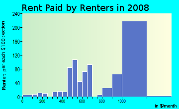 Rent paid by renters in 2009 in Park West in Miami neighborhood in FL