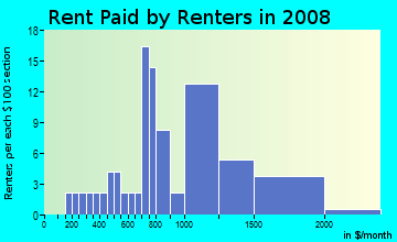Rent paid by renters in 2009 in Tigertail in Miami neighborhood in FL