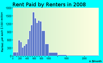Rent paid by renters in 2009 in Little Haiti in Miami neighborhood in FL