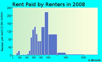 Rent paid by renters in 2009 in Biscayne Island in Miami Beach neighborhood in FL