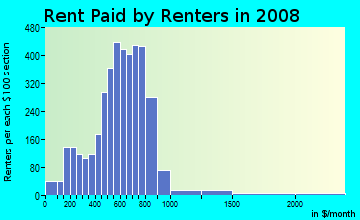 Rent paid by renters in 2009 in Wynwood Art District in Miami neighborhood in FL