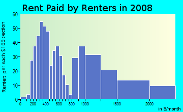 Rent paid by renters in 2009 in West Deerfield Beach in Deerfield Beach neighborhood in FL