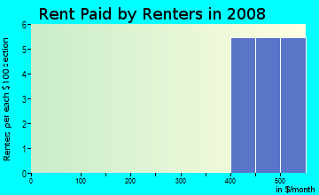 Rent paid by renters in 2009 in West End in Rogers neighborhood in AR