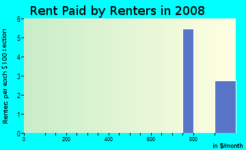 Rent paid by renters in 2009 in Bonita Beach Village in Bonita Springs neighborhood in FL