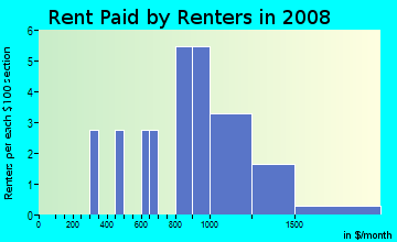 Rent paid by renters in 2009 in Hacienda Village in Bonita Springs neighborhood in FL