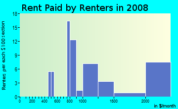 Rent paid by renters in 2009 in Gulf Harbor in Fort Myers neighborhood in FL