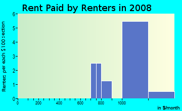 Rent paid by renters in 2009 in Harborage in Fort Myers neighborhood in FL