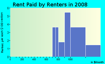 Rent paid by renters in 2009 in One University Center in Fort Myers neighborhood in FL