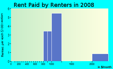 Rent paid by renters in 2009 in The Oaks in Fort Myers neighborhood in FL