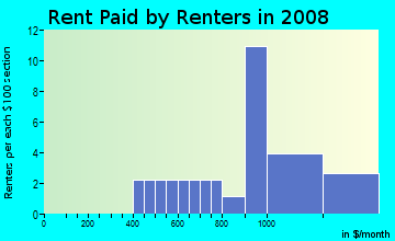 Rent paid by renters in 2009 in Watrous Plantation in Fort Myers neighborhood in FL