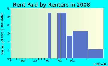 Rent paid by renters in 2009 in Anchorage in Palm Harbor neighborhood in FL