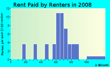 Rent paid by renters in 2009 in Beachway Park in Saint Petersburg neighborhood in FL