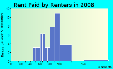 Rent paid by renters in 2009 in Beacon Groves in Palm Harbor neighborhood in FL