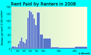 Rent paid by renters in 2009 in Bayview Neighborhood Association in Saint Petersburg neighborhood in FL