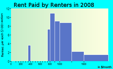 Rent paid by renters in 2009 in Bridlewood in Palm Harbor neighborhood in FL