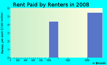 Rent paid by renters in 2009 in Carlyle in Palm Harbor neighborhood in FL