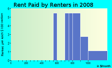 Rent paid by renters in 2009 in Countryside Estates Roa in Clearwater neighborhood in FL