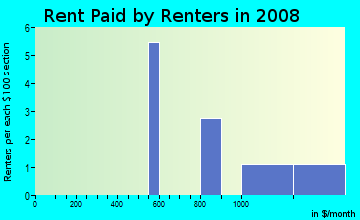 Rent paid by renters in 2009 in Cove Springs in Palm Harbor neighborhood in FL