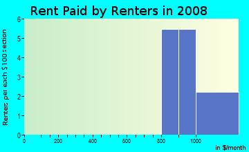 Rent paid by renters in 2009 in Cypress Run in Tarpon Springs neighborhood in FL