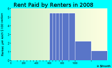 Rent paid by renters in 2009 in Eagle Cove in Palm Harbor neighborhood in FL