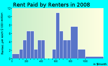 Rent paid by renters in 2009 in Five Towns in Saint Petersburg neighborhood in FL