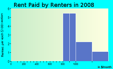 Rent paid by renters in 2009 in Foxberry Run in Palm Harbor neighborhood in FL