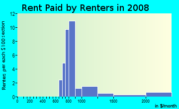 Rent paid by renters in 2009 in Franklin Square in Palm Harbor neighborhood in FL