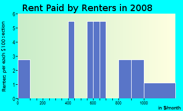 Rent paid by renters in 2009 in Golden Gate Mobile Home Park in Pinellas Park neighborhood in FL