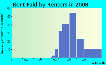 Rent paid by renters in 2009 in Greenbriar Club in Clearwater neighborhood in FL
