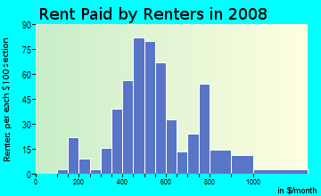 Rent paid by renters in 2009 in Highland Oaks Neighborhood Association in Saint Petersburg neighborhood in FL