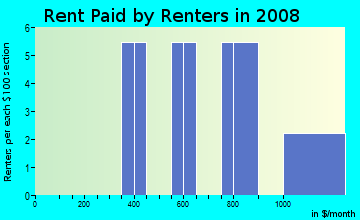 Rent paid by renters in 2009 in Alderbrook in Mobile neighborhood in AL