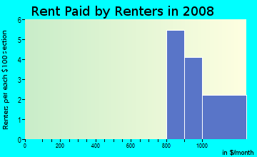 Rent paid by renters in 2009 in Montclair Lake Estates in Clearwater neighborhood in FL