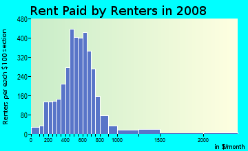 Rent paid by renters in 2009 in Midtown in Saint Petersburg neighborhood in FL