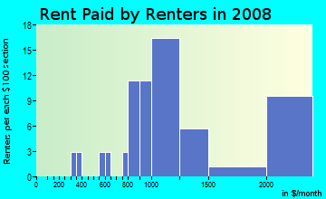 Rent paid by renters in 2009 in Rustic Oaks in Palm Harbor neighborhood in FL