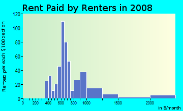 Rent paid by renters in 2009 in Sunny Grove Mobile Home Park in Clearwater neighborhood in FL