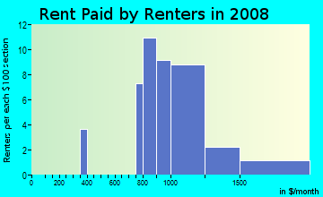 Rent paid by renters in 2009 in Tarpon Woods in Palm Harbor neighborhood in FL