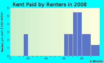 Rent paid by renters in 2009 in The Cloisters in Clearwater neighborhood in FL