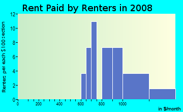 Rent paid by renters in 2009 in The Grove of Laforest in Safety Harbor neighborhood in FL