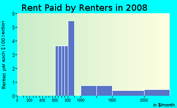 Rent paid by renters in 2009 in Trails of Countryside in Clearwater neighborhood in FL